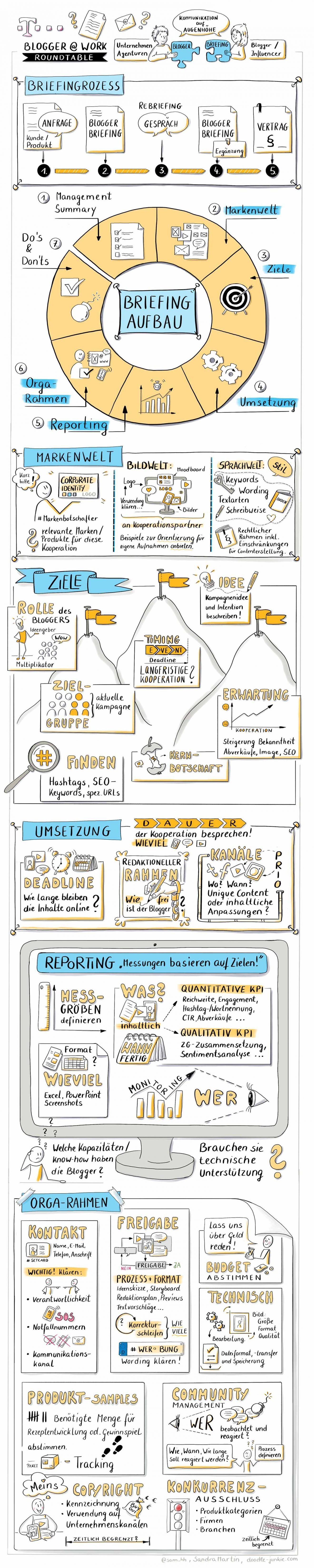 EINFACHkommunikation Blogger-Briefing
